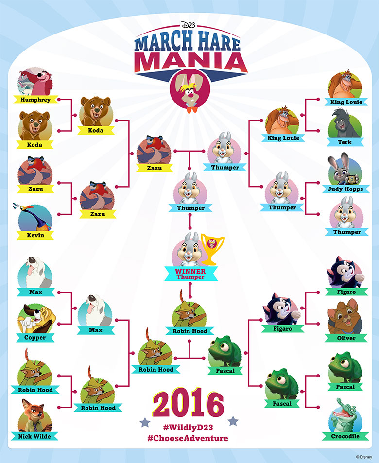 March Hare Mania bracket final round
