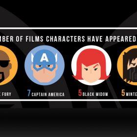 Disney twenty-three Summer 2018 Marvel Studios infographic
