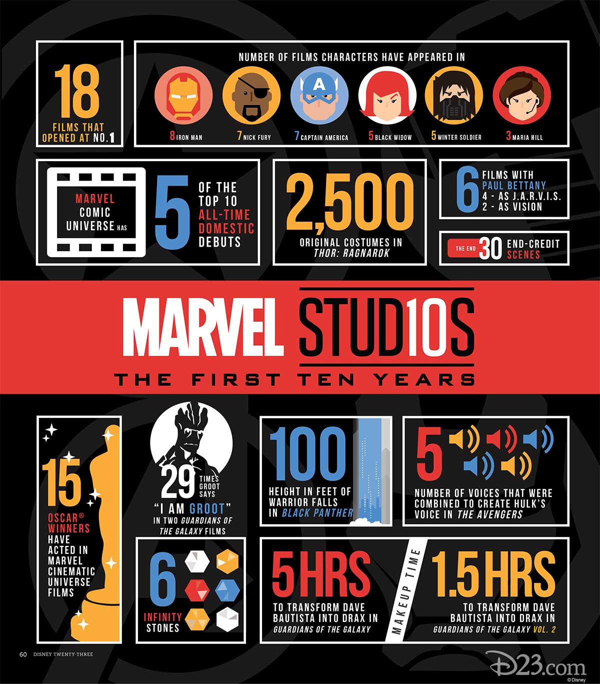 Disney twenty-three Summer 2018 Marvel Studios infographic