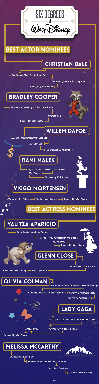 6 degrees of Walt - Oscars